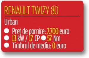 Renault Twizy fisa 2